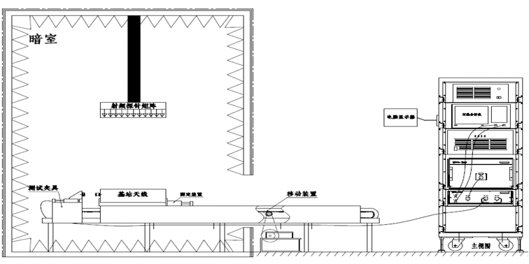 基站天线综合快速检测系统